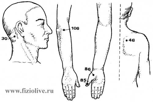 точки снятия болей на спине