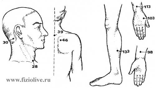 Массаж при болях в суставах плеча лечение артроза тазобедренного сустава клиника дикуля